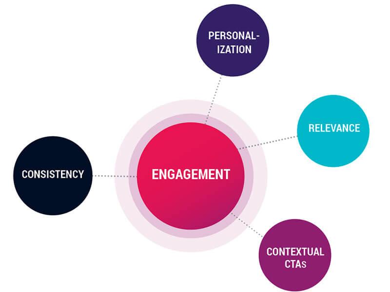 Read more about the article Content Experience: Saiba como gerar experiência para seu usuário
